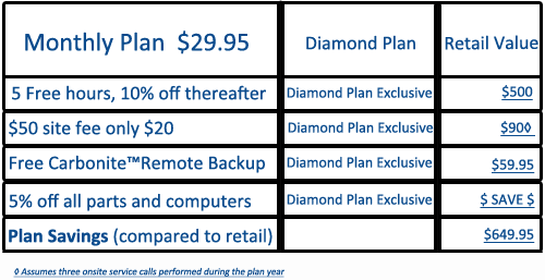 Diamond plan grid4