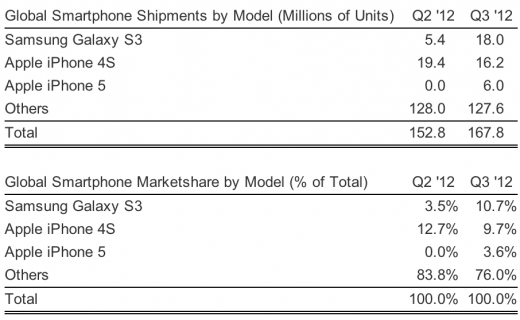 Bestselling smartphone in Q3 is?.. Samsung Galaxy S3